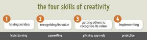 the four skills of creativity