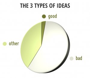 the 3 types of ideas